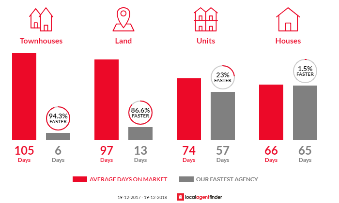 Average time to sell property in Boambee East, NSW 2452
