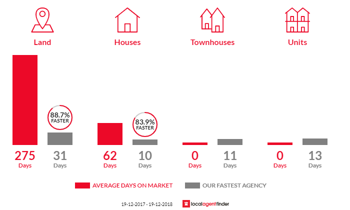 Average time to sell property in Bolwarra Heights, NSW 2320