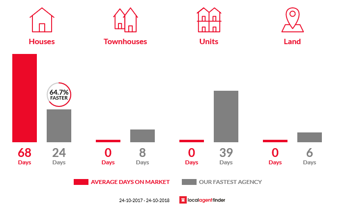 Average time to sell property in Bombo, NSW 2533