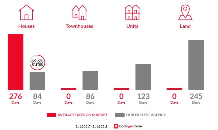 Average time to sell property in Bonang, VIC 3888
