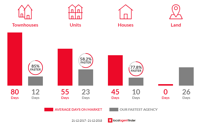 Average time to sell property in Bonbeach, VIC 3196
