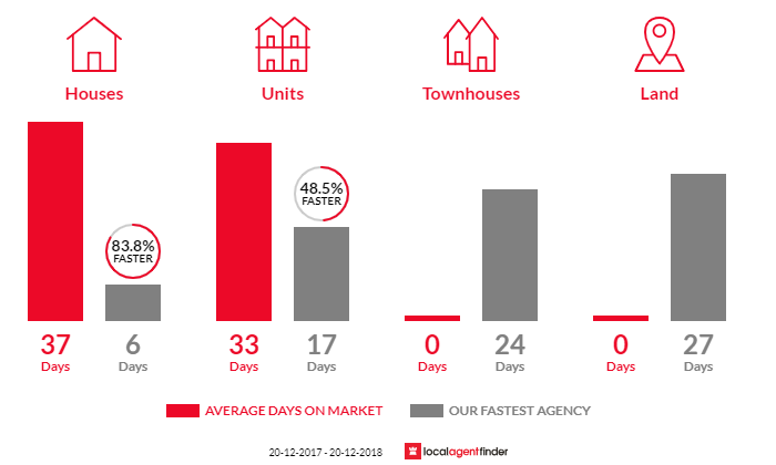 Average time to sell property in Bondi, NSW 2026