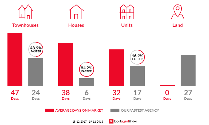Average time to sell property in Bondi Beach, NSW 2026