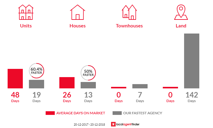 Average time to sell property in Bondi Junction, NSW 2022