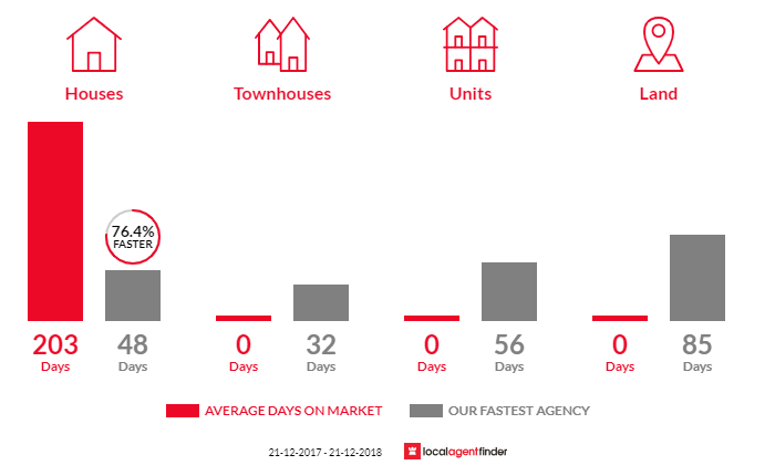 Average time to sell property in Bonegilla, VIC 3691