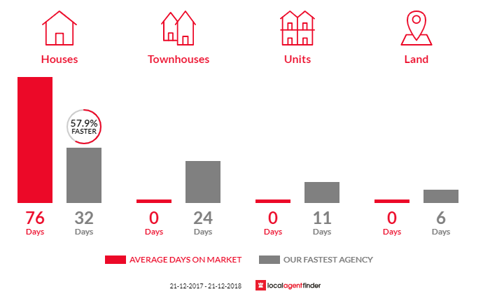 Average time to sell property in Boneo, VIC 3939