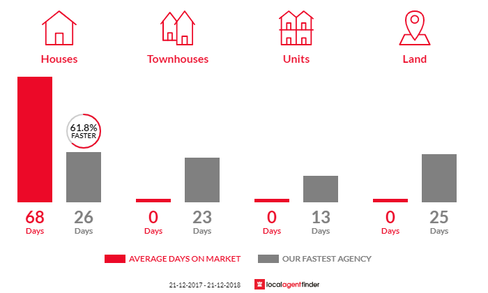 Average time to sell property in Bonnet Hill, TAS 7053