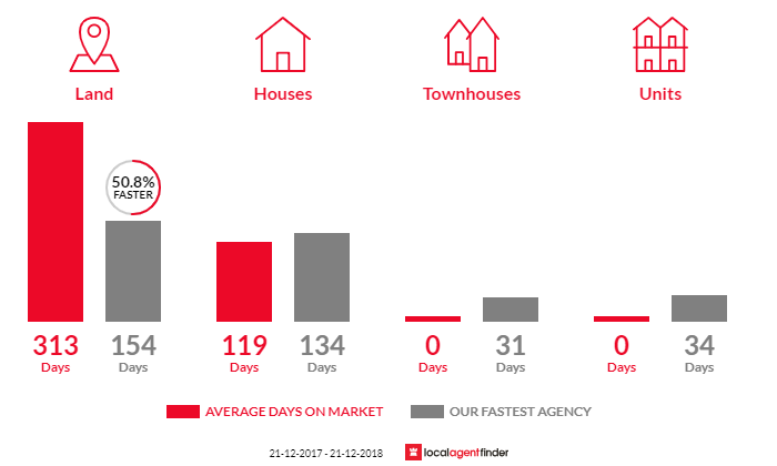 Average time to sell property in Bonnie Doon, VIC 3720