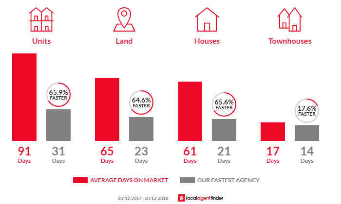 Average time to sell property in Bonnyrigg, NSW 2177