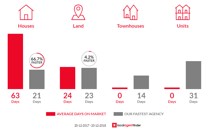 Average time to sell property in Bonnyrigg Heights, NSW 2177