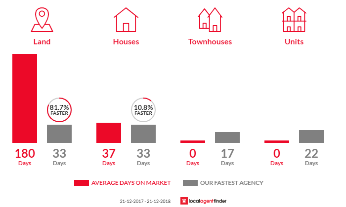 Average time to sell property in Bonshaw, VIC 3352