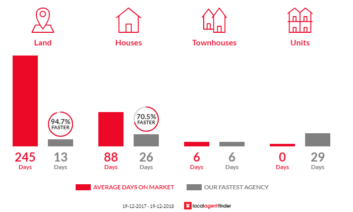 Average time to sell property in Bonville, NSW 2450