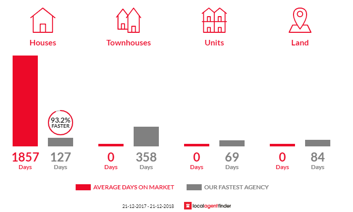 Average time to sell property in Boole Poole, VIC 3880