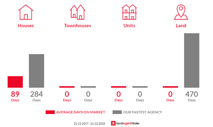 Average time to sell property in Boomer Bay, TAS 7177