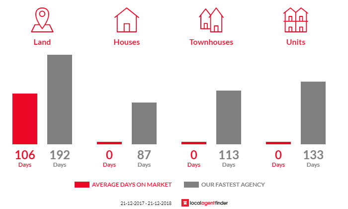 Average time to sell property in Boorhaman, VIC 3678