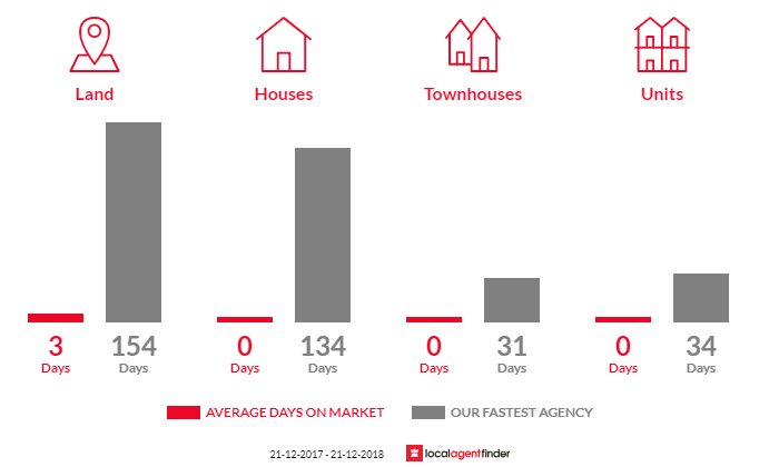 Average time to sell property in Boorolite, VIC 3723