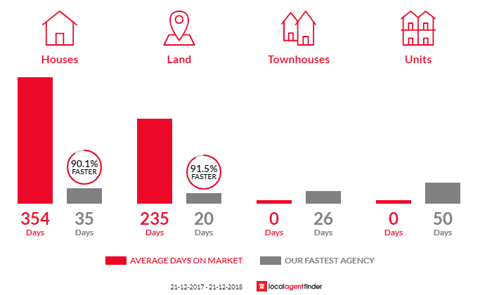 Average time to sell property in Booroobin, QLD 4552
