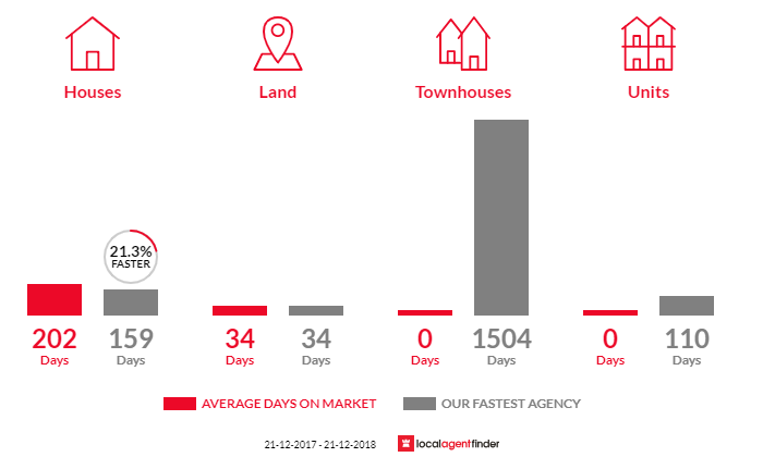 Average time to sell property in Boort, VIC 3537
