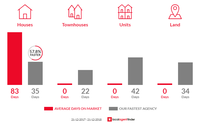 Average time to sell property in Borallon, QLD 4306