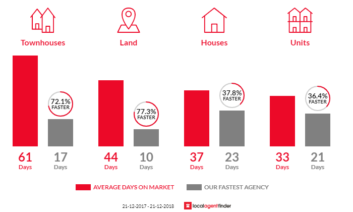 Average time to sell property in Boronia, VIC 3155