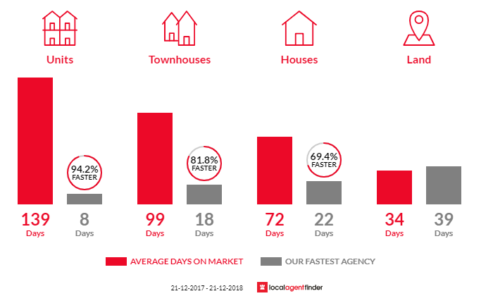 Average time to sell property in Boronia Heights, QLD 4124