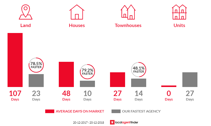 Average time to sell property in Bossley Park, NSW 2176