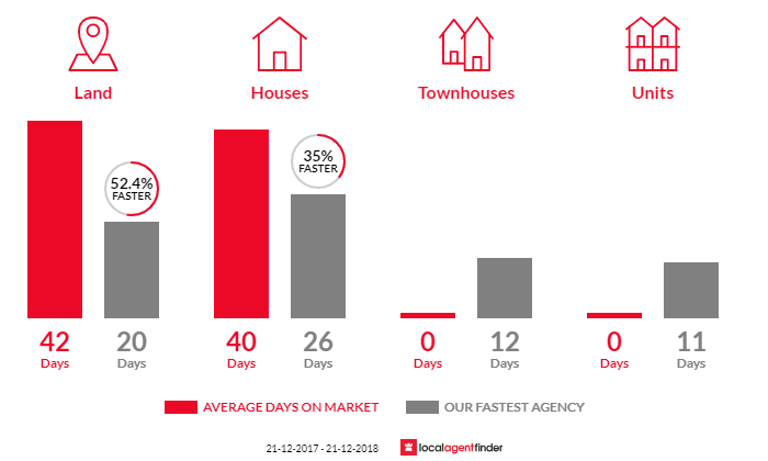 Average time to sell property in Botanic Ridge, VIC 3977