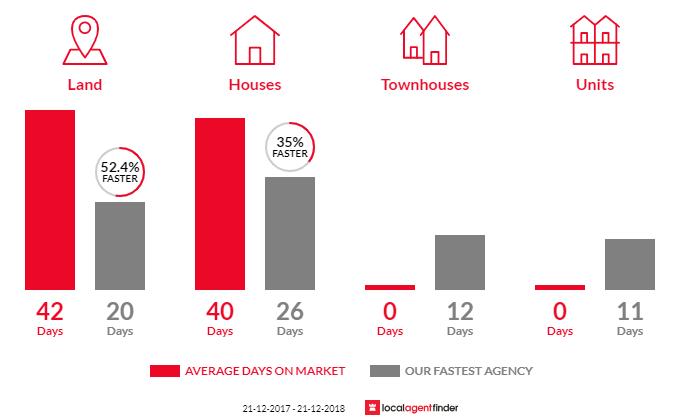 Average time to sell property in Botanic Ridge, VIC 3977
