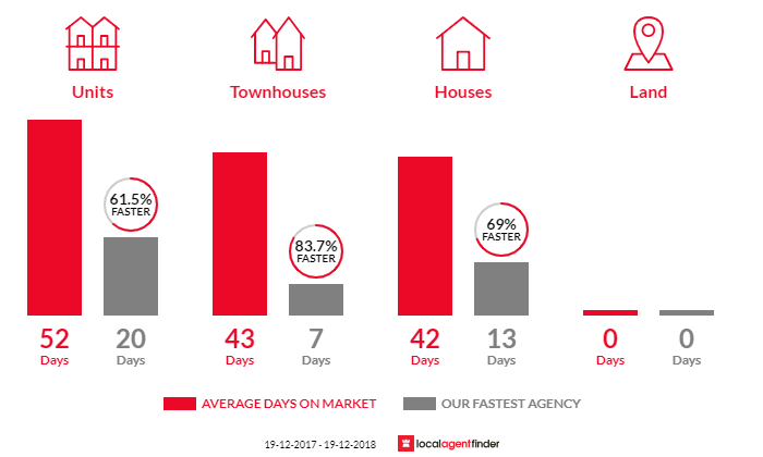 Average time to sell property in Botany, NSW 2019
