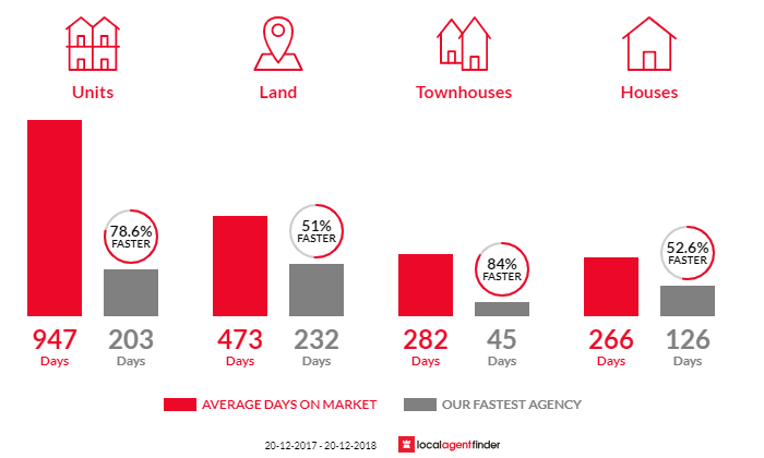 Average time to sell property in Bowen, QLD 4805