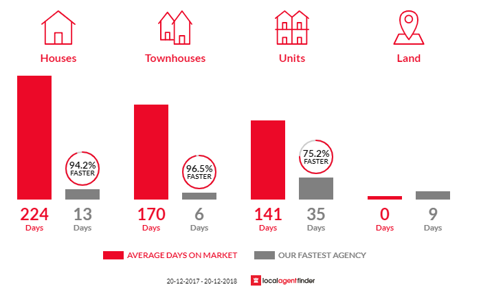 Average time to sell property in Bowen Hills, QLD 4006