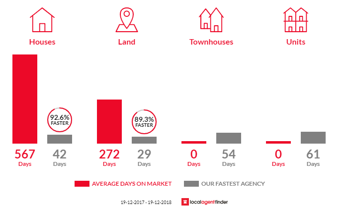 Average time to sell property in Bowning, NSW 2582