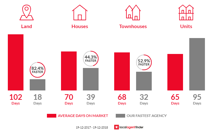 Average time to sell property in Bowral, NSW 2576