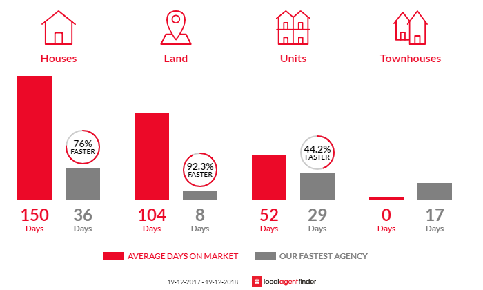 Average time to sell property in Box Hill, NSW 2765