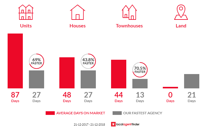 Average time to sell property in Box Hill, VIC 3128