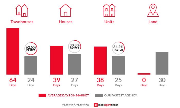 Average time to sell property in Box Hill North, VIC 3129