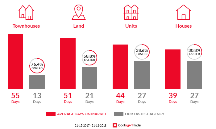 Average time to sell property in Box Hill South, VIC 3128