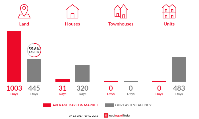 Average time to sell property in Boydtown, NSW 2551