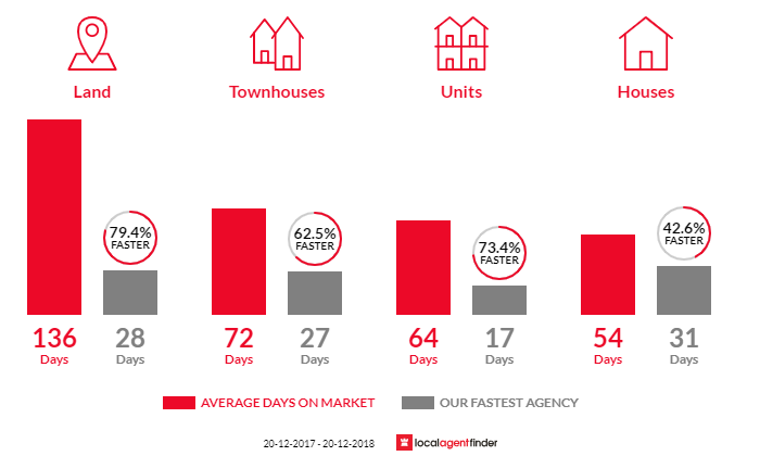 Average time to sell property in Bracken Ridge, QLD 4017