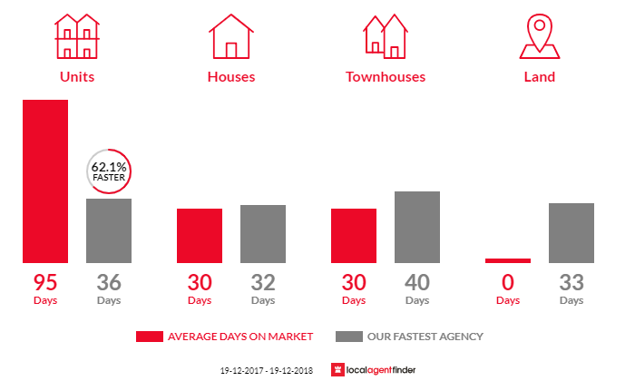 Average time to sell property in Braddon, ACT 2612