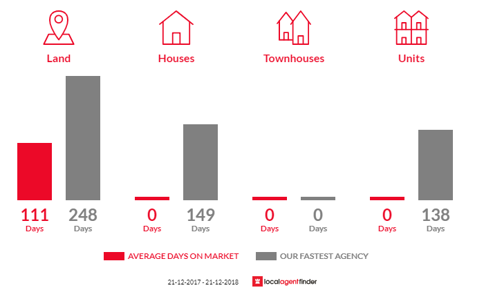 Average time to sell property in Bradford, VIC 3463