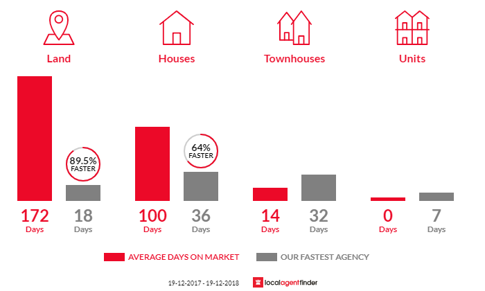 Average time to sell property in Braemar, NSW 2575