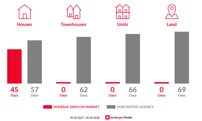 Average time to sell property in Brandy Creek, VIC 3821