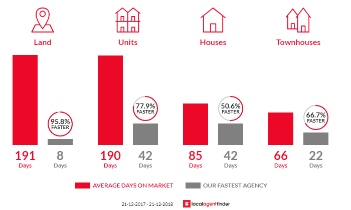 Average time to sell property in Brassall, QLD 4305