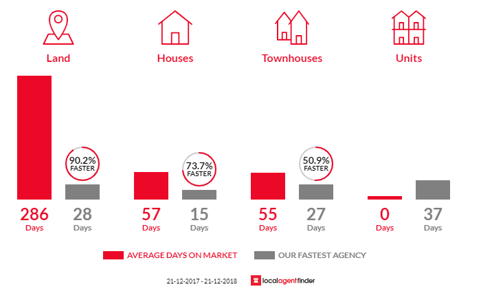 Average time to sell property in Bray Park, QLD 4500
