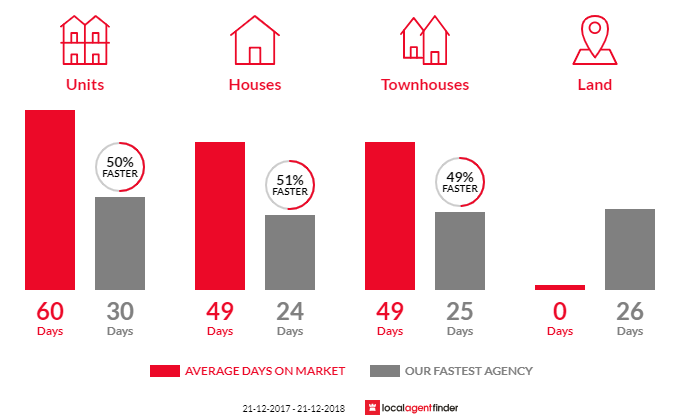 Average time to sell property in Braybrook, VIC 3019