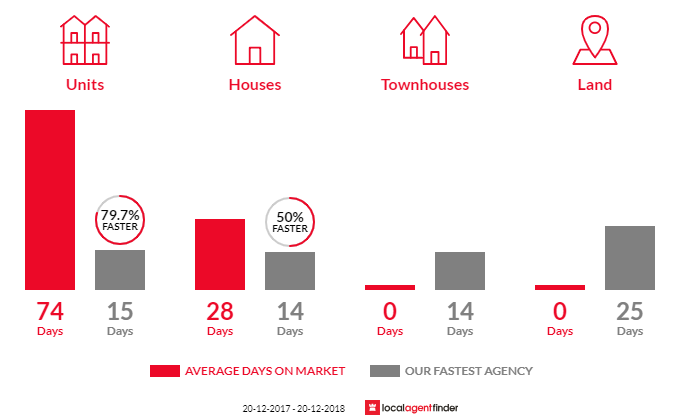 Average time to sell property in Breakfast Point, NSW 2137