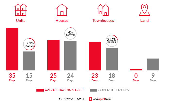 Average time to sell property in Breakwater, VIC 3219