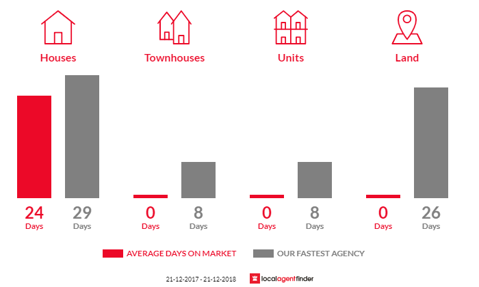 Average time to sell property in Breamlea, VIC 3227