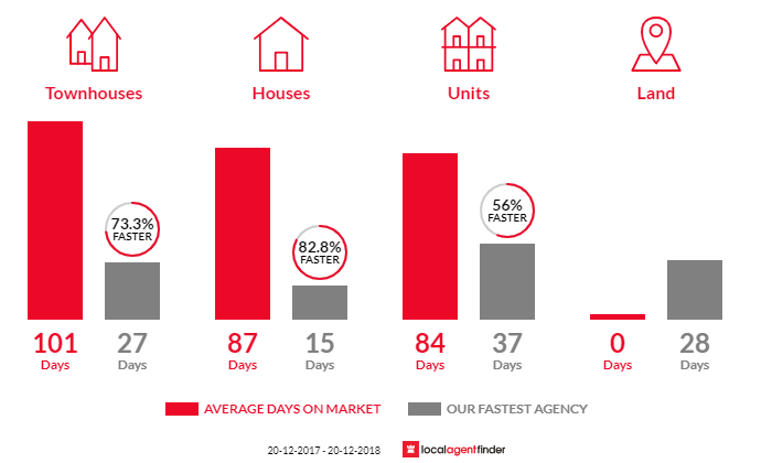 Average time to sell property in Brendale, QLD 4500